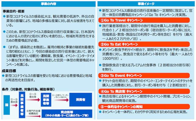 go to キャンペーン、国土交通省