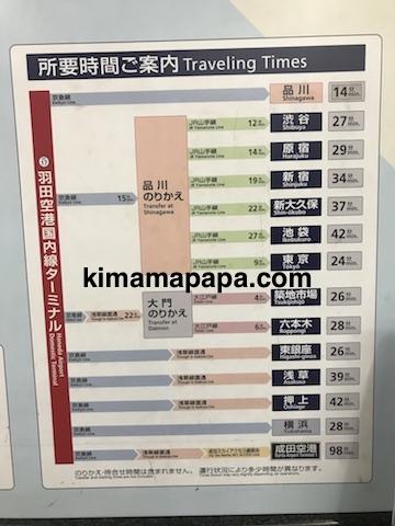 羽田第1ターミナル、京急線の所要時間
