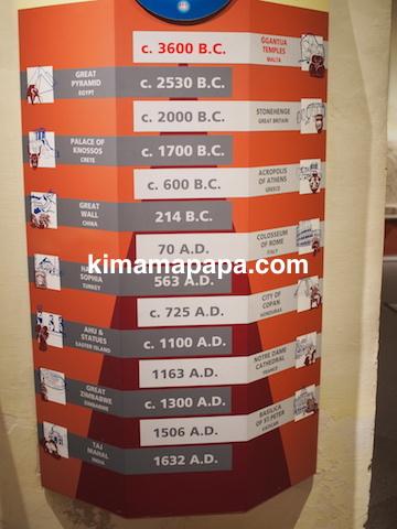 ヴァレッタ、国立考古学博物館の年表